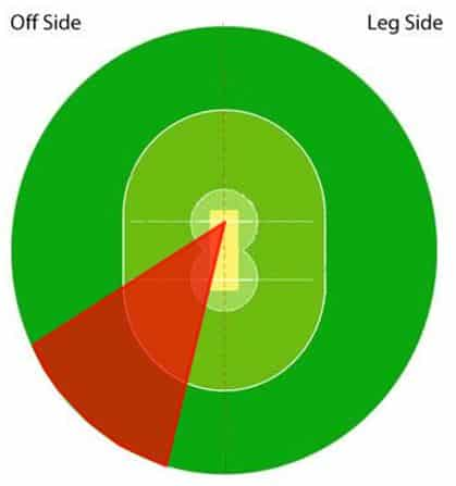 Diagram showing where the cover drive is hit on a cricket field