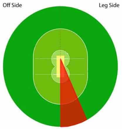 Hitting zone for the on drive