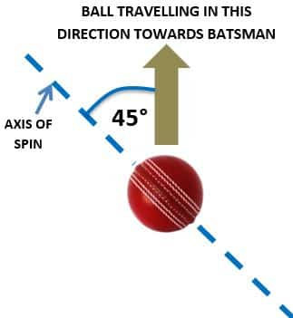 The desirable angle of spin for a leg spin delivery