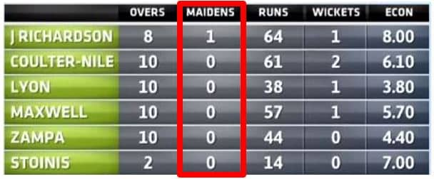 Bowling figures for Australia With The Maiden Column Highlighted