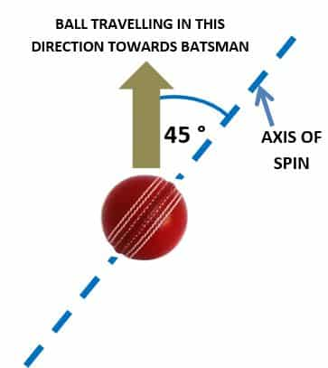 The Desirable Axis Of Spin For An Off Spin Delivery