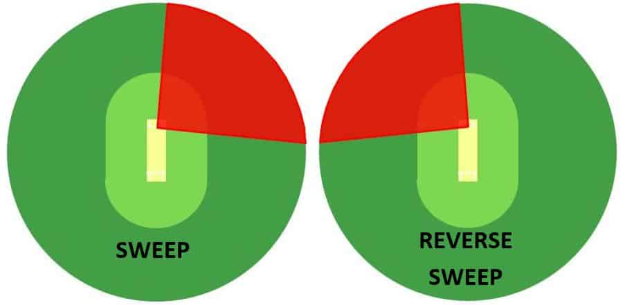 Target Areas For A Right Hand Batsman Playing The Sweep And The Reverse Sweep