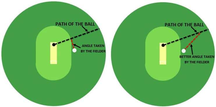 Images showing examples of bad and good angles that fielders may take towards the ball