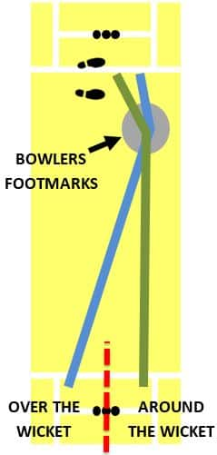 diagram showing how bowlers can change which side of the wicket they bowl from in order to target foot marks more efficiently
