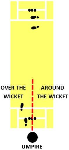 Diagram showing over and around the wicket for right arm bowlers