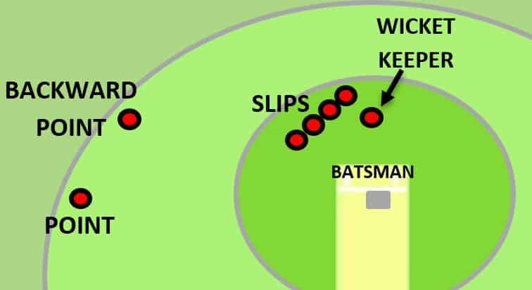 Backward point fielding position