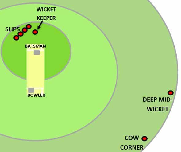 Cow corner fielding position