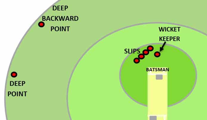 Deep backward point fielding position