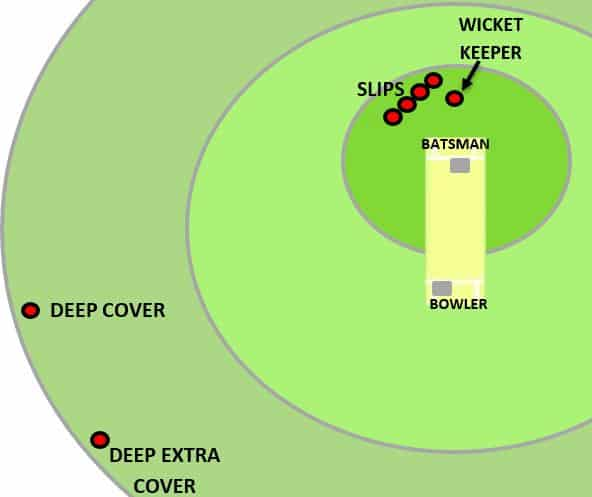 Deep extra cover fielding position