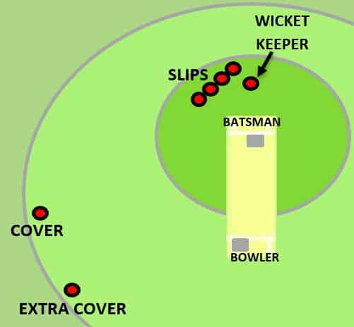 Extra Cover Fielding Position