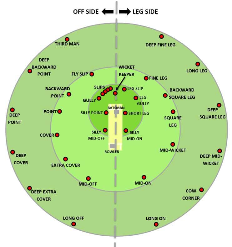 Diagram Showing all of the main Fielding Positions on a cricket field