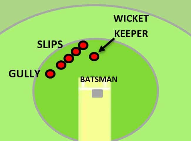 Gully fielder location