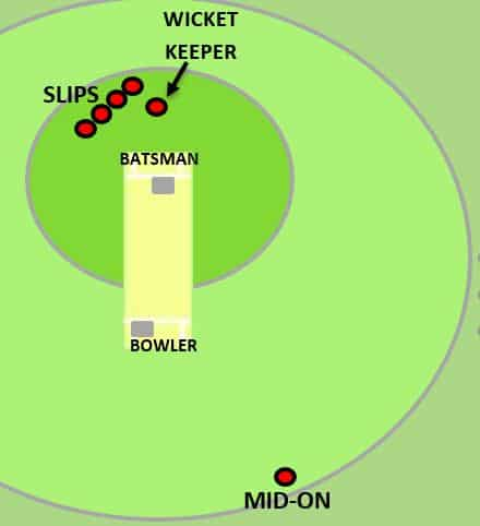 Mid-on fielding position