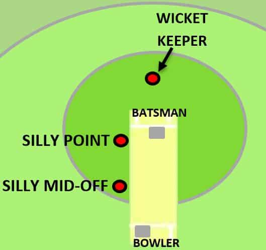Silly mid-off fielding position