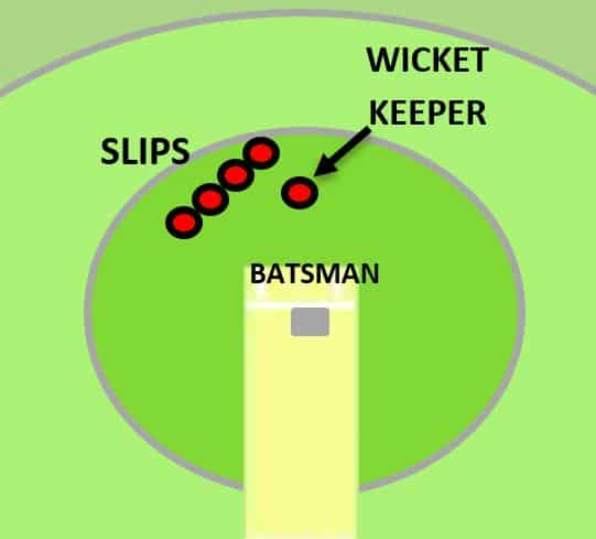 Slip fielders location