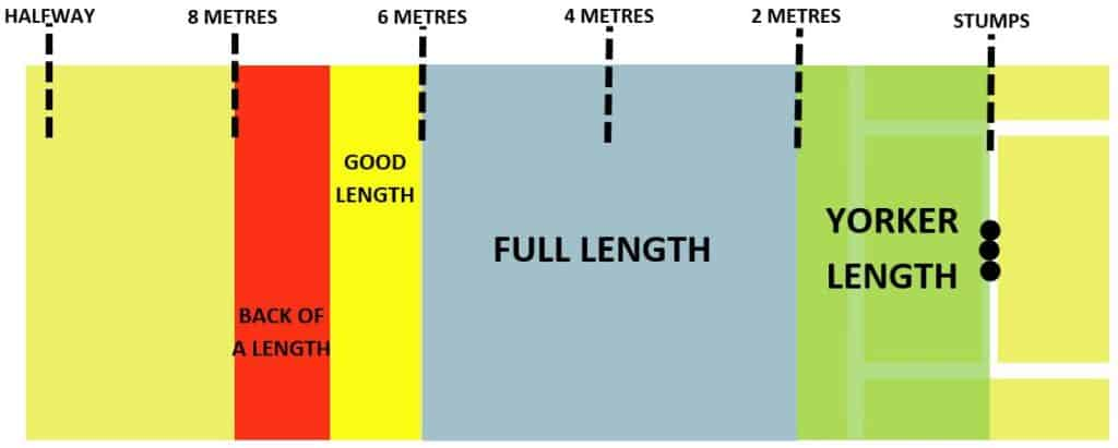 Diagram explaining the different lengths on a cricket pitch