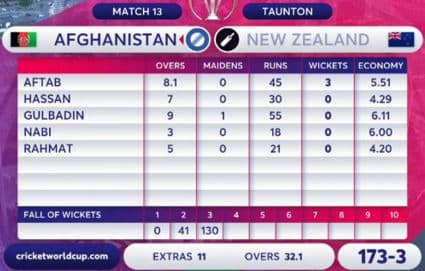 Photo of a typical bowling scorecard