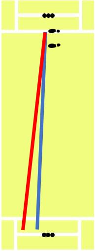 diagram illustrating the effect of a change in angle when bowling a bouncer