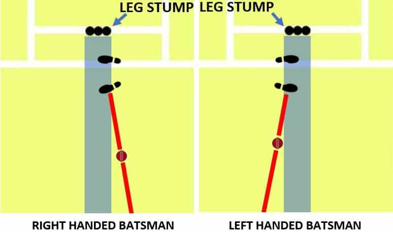 These Diagrams Show Balls That Pitch Outside Leg Stump For Right & Left Handed Batsmen