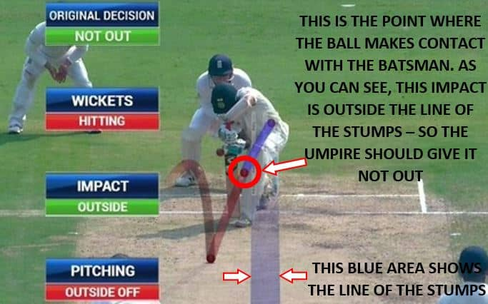 This batsman should be given not out LBW because he was hit outside the line of the stumps