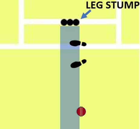 diagram showing a ball that pitches marginally outside the batsman's leg stump