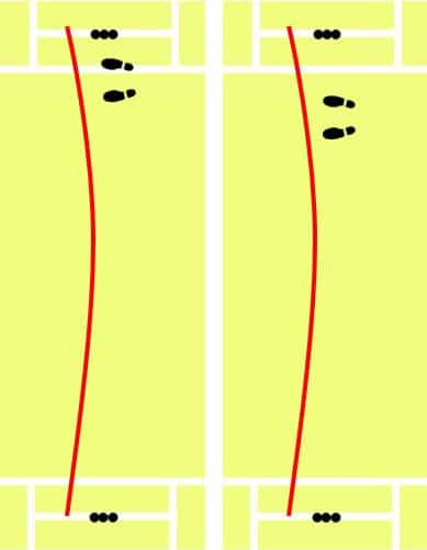 diagram of batsmen batting inside and outside the crease against outswing deliveries