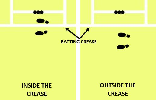 diagram showing the difference between a batsman batting inside the crease and outside the crease