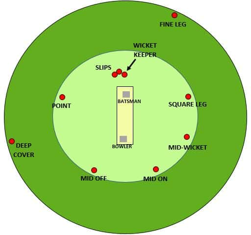 diagram showing some example field placings to a new ball bowler