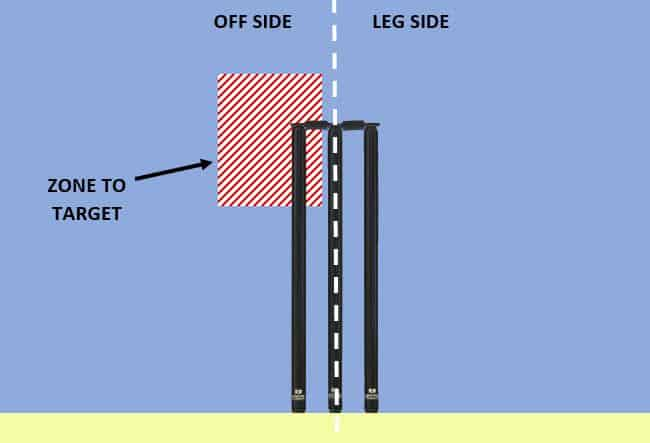 diagram showing area that new ball bowlers should try to target
